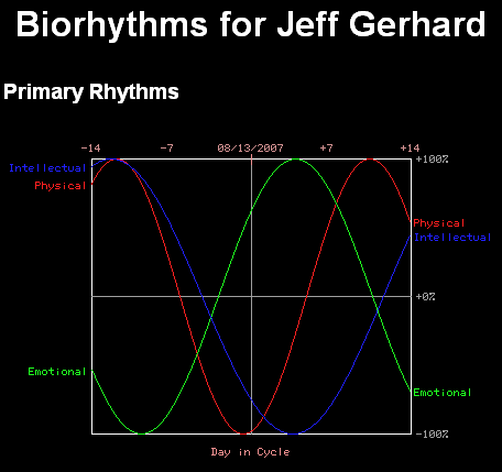 My biorhythm for August 13