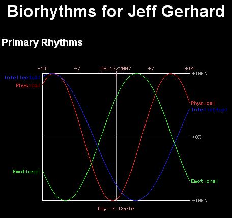 My biorhythm for August 13